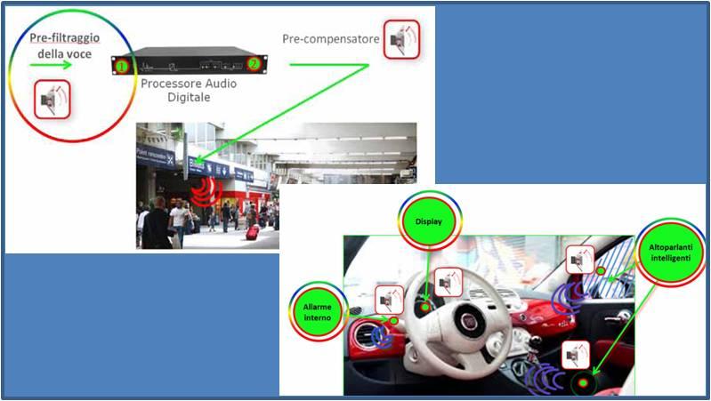 La figura mostra i nuovi dispositivi di ausilio alle persone con presbiacusia, realizzati nel progetto i'cityforall.