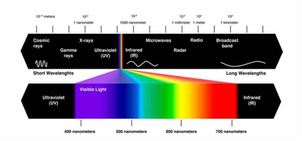 In questa immagine sono indicate le lunghezze d'onda dello spettro elettromagnetico.